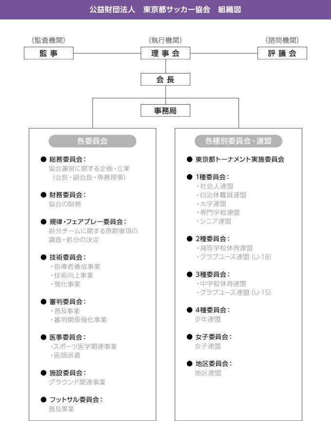 tokyofa組織図
